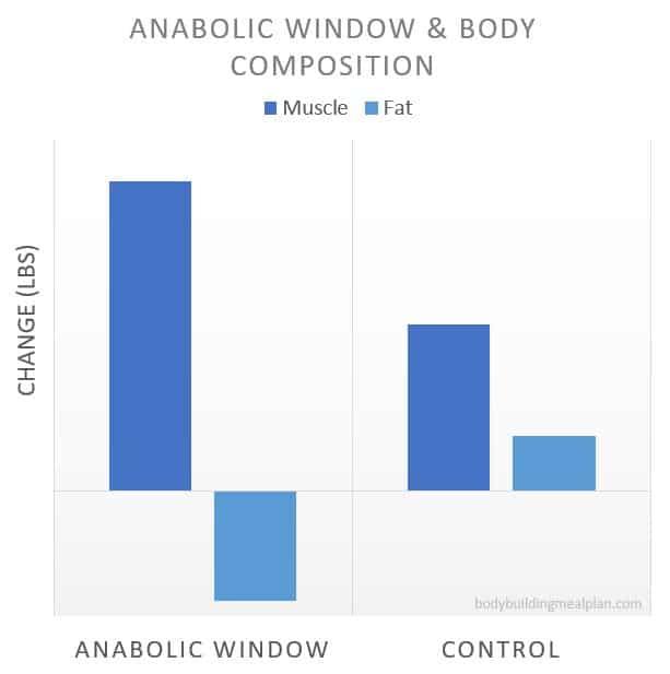 Anabolic Window Body Composition