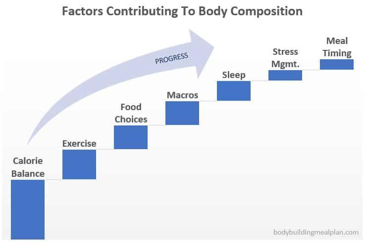 Anabolic Window Factors