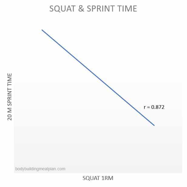 Benefits Of Squats Sprinting