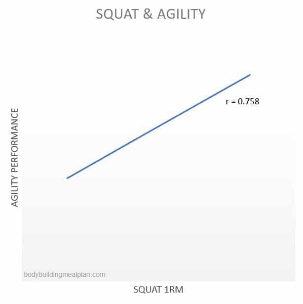 Benefits Of Squats Agility