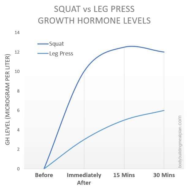 Benefits Of Squats Growth Hormone