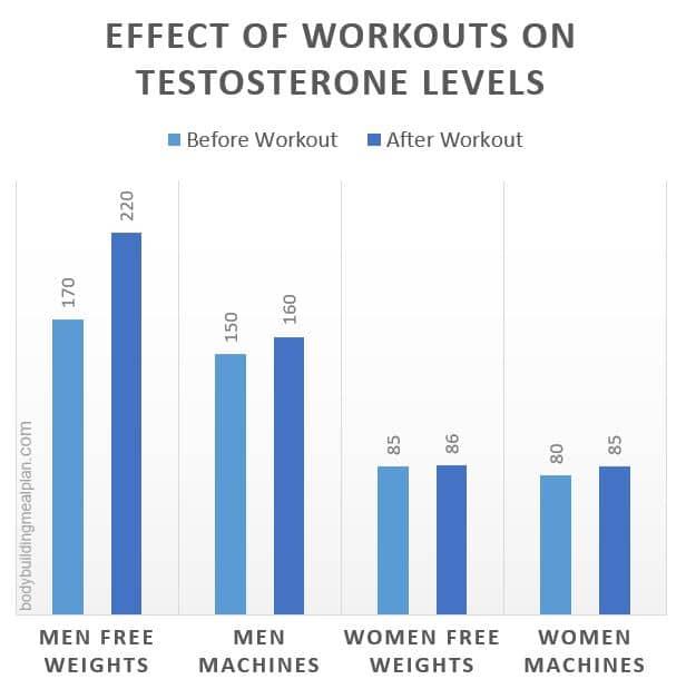 Benefits Of Squats Testosterone