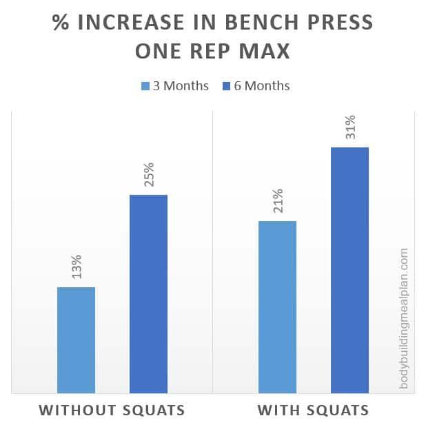 Benefits Of Squats Upper Body Strength