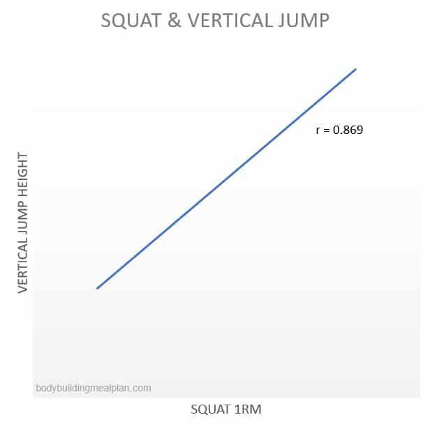 Benefits Of Squats Vertical Jump