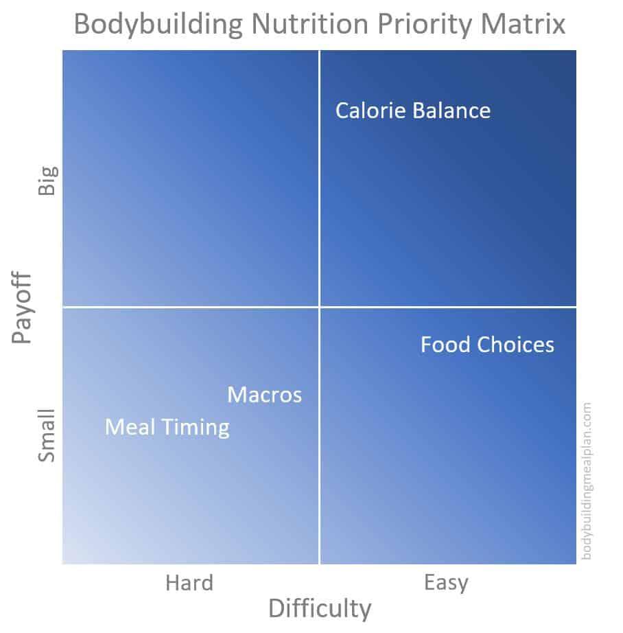 bodybuilding nutrition priority matrix