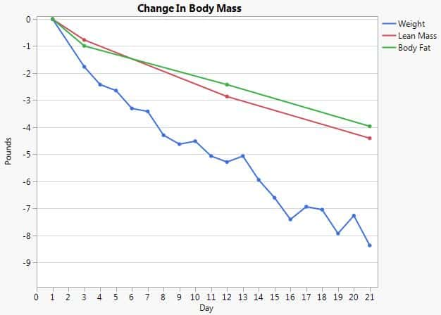 calorie deficit change in body mass