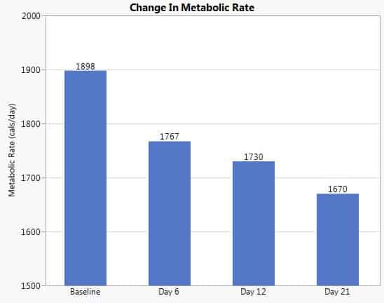 calorie deficit change in metabolic rate