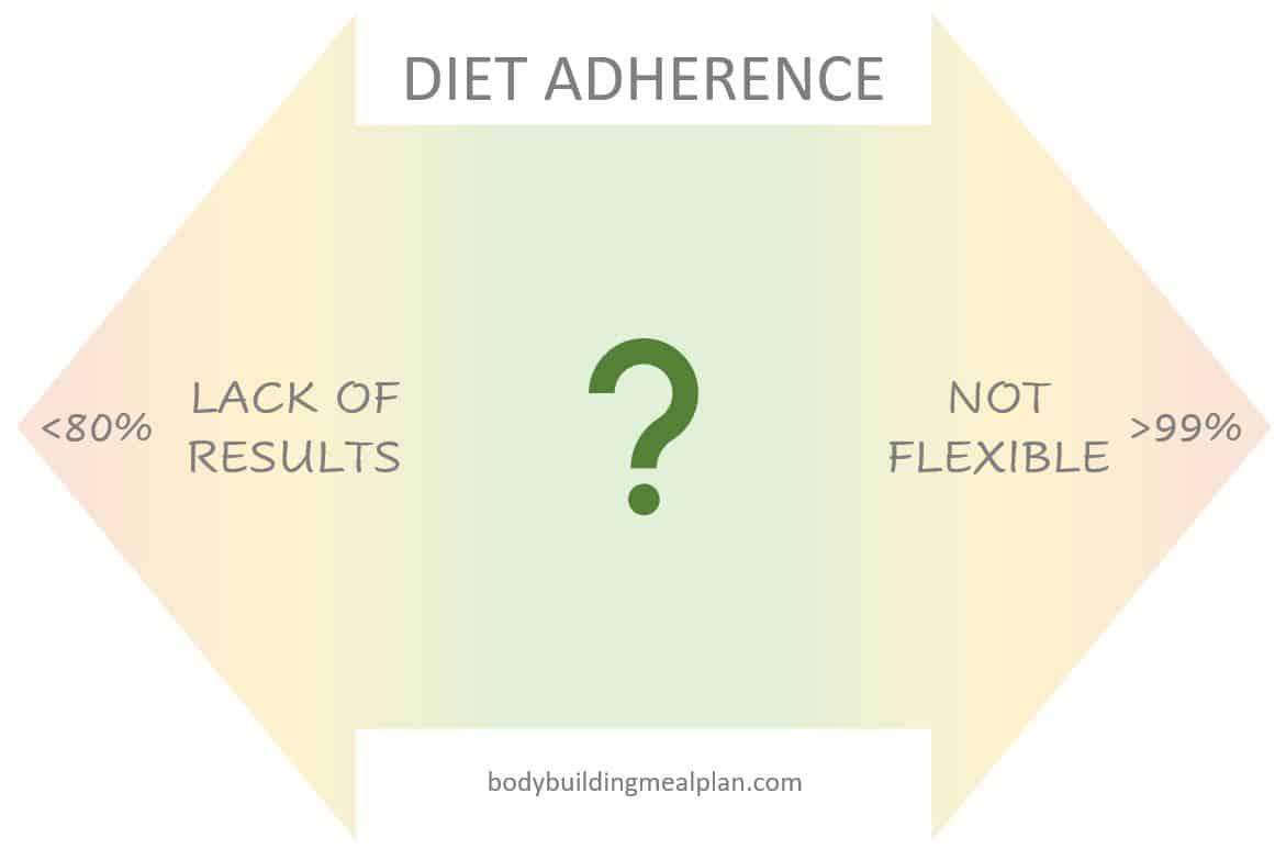 Diet Adherence Spectrum