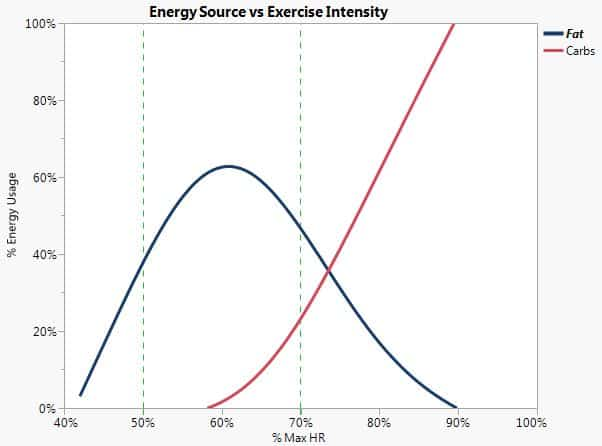 fasted cardio energy usage