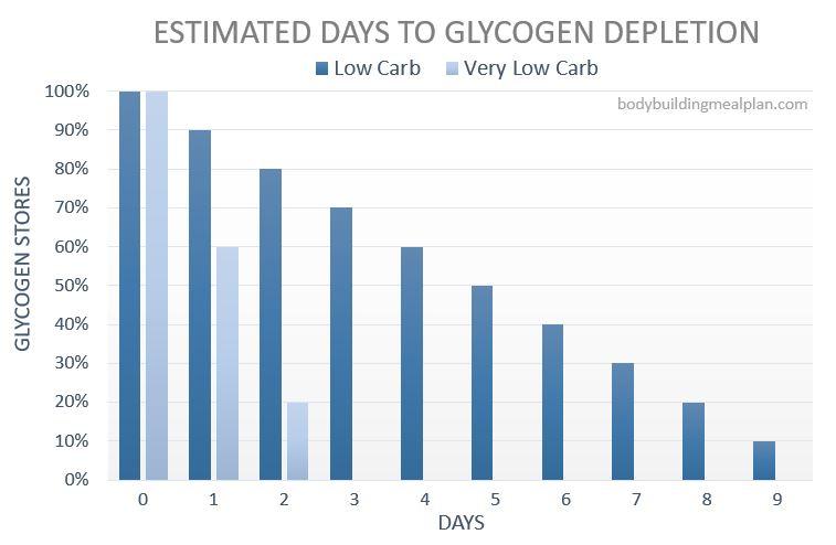 Glycogen Depletion
