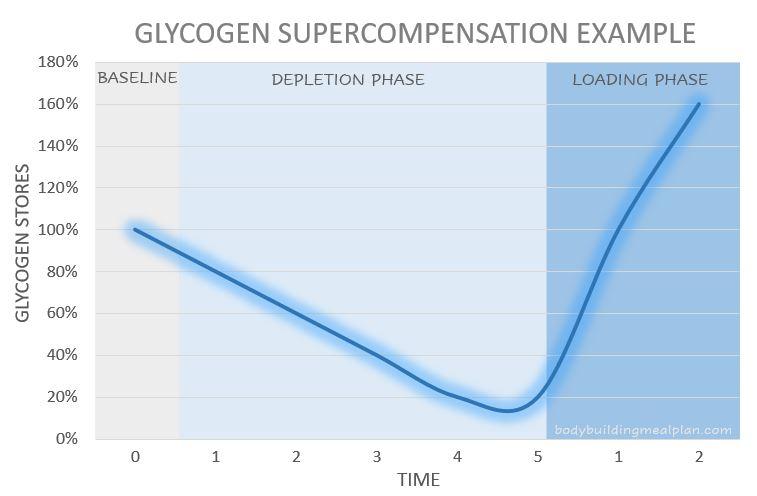 Glycogen Supercompensation
