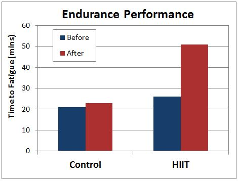 hiit workout performance