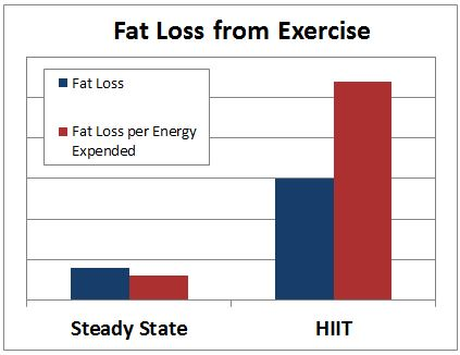 hiit workout fat loss