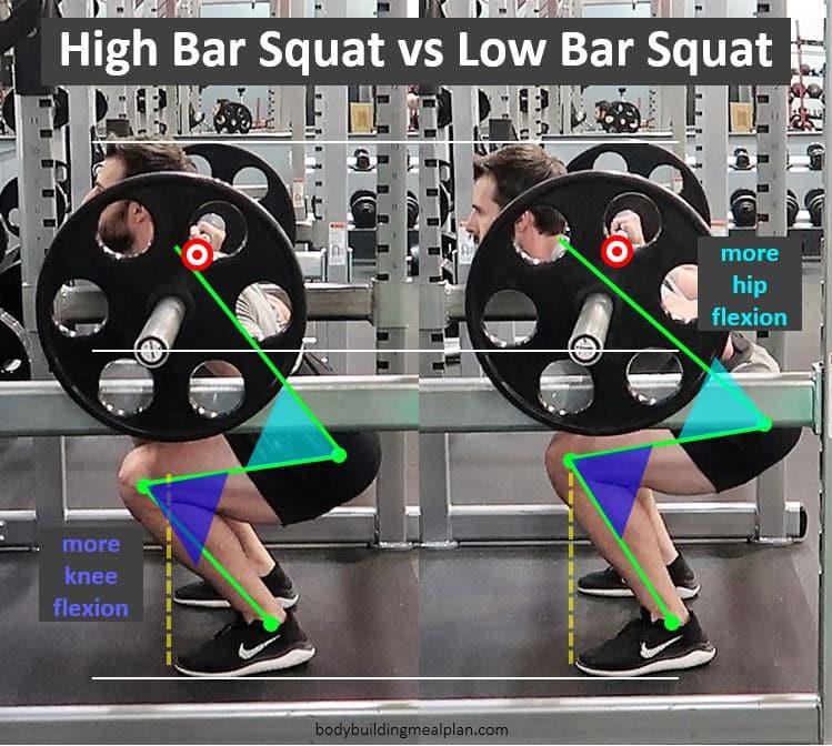 High Bar vs Low Bar Squat Mechanics