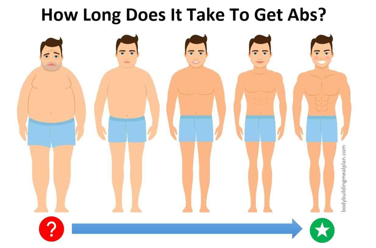 How Long Does It Take To Get Abs III