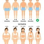 How Long Does It Take To Get Abs Men And Women