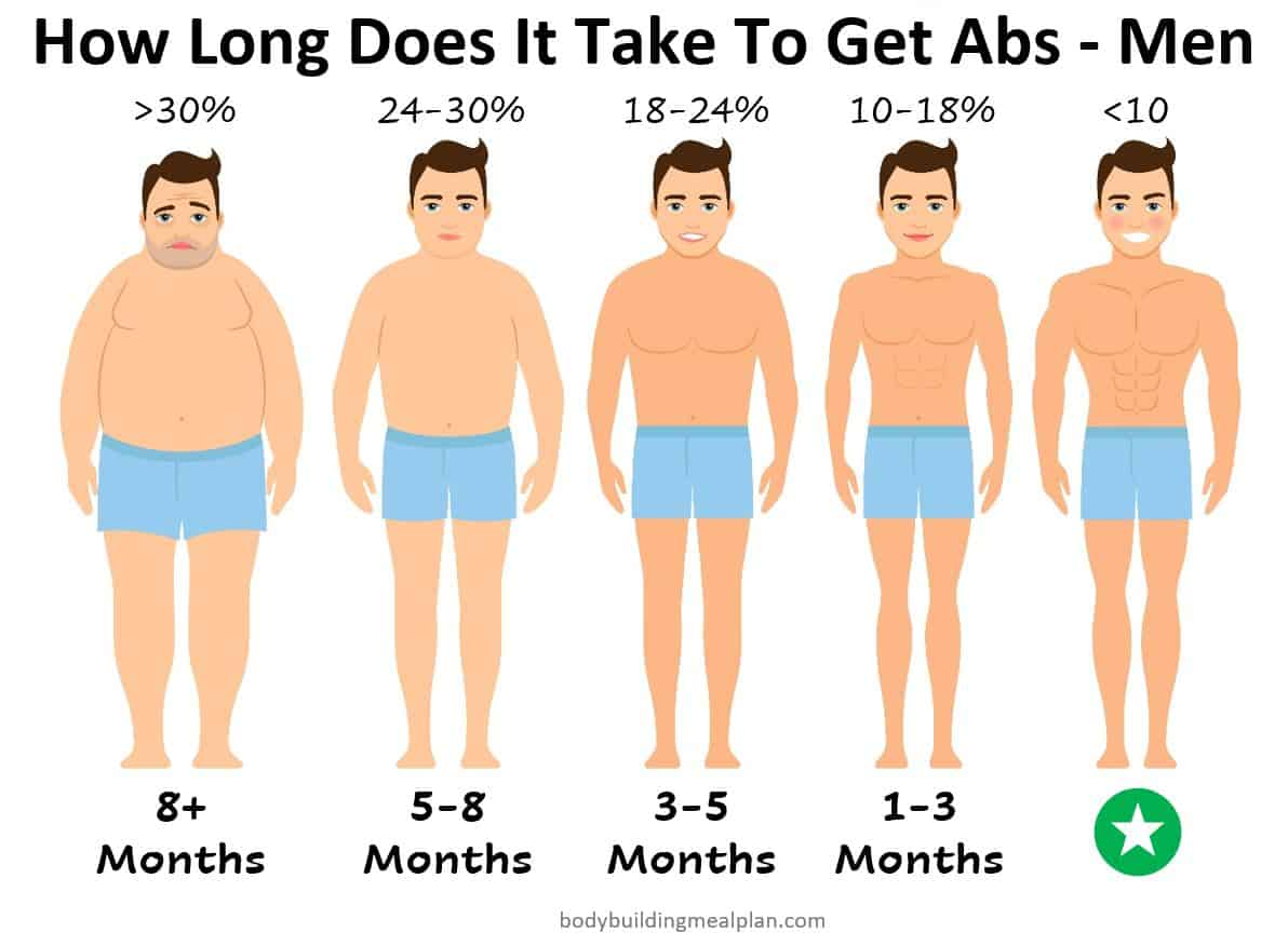 How Long Does It Take To Get Abs - Men