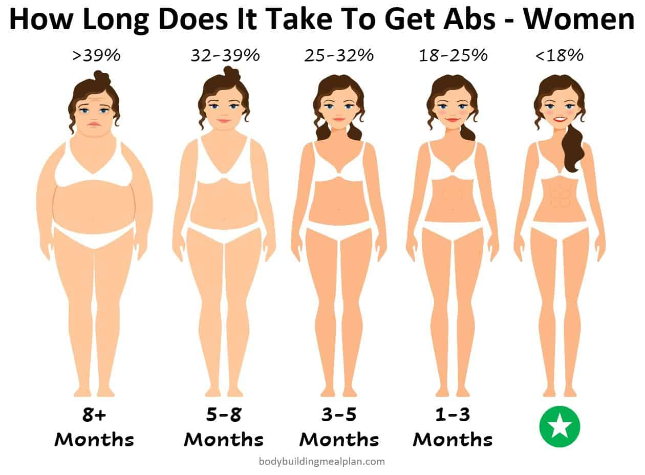 How Long Does It Take To Get Abs - Women