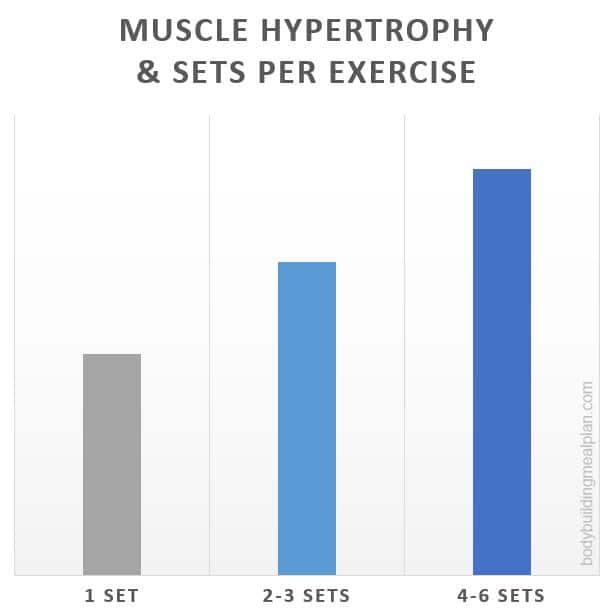 Hypertrophy Training Number Of Sets