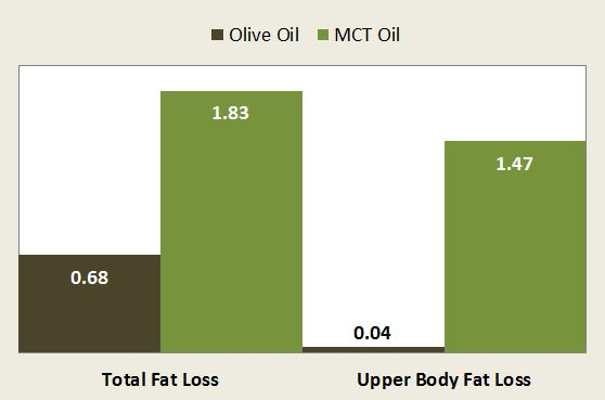 MCT Oil Fat Loss