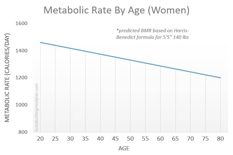 Metabolic Age Calculator - BMR By Age Women