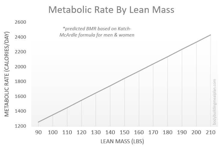 Metabolic Age Calculator - BMR By Lean Mass