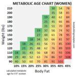 Metabolic Age Chart Women