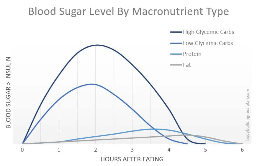 insulin and blood sugar levels by macronutrient
