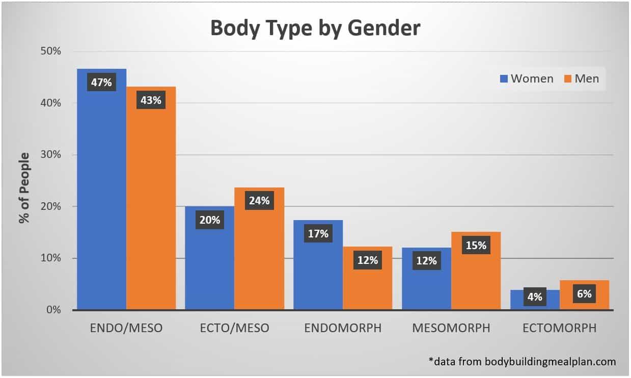 body type calculator data
