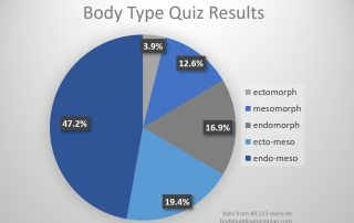 body type quiz results 2