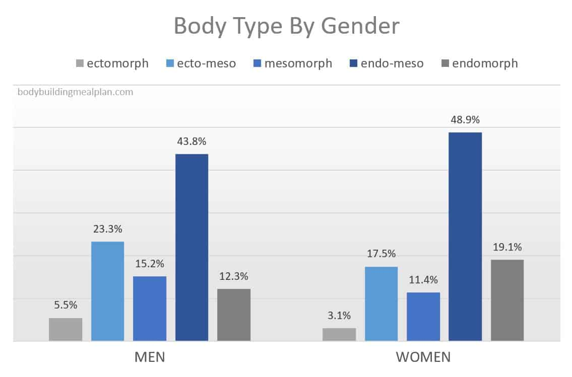 body type quiz results by gender