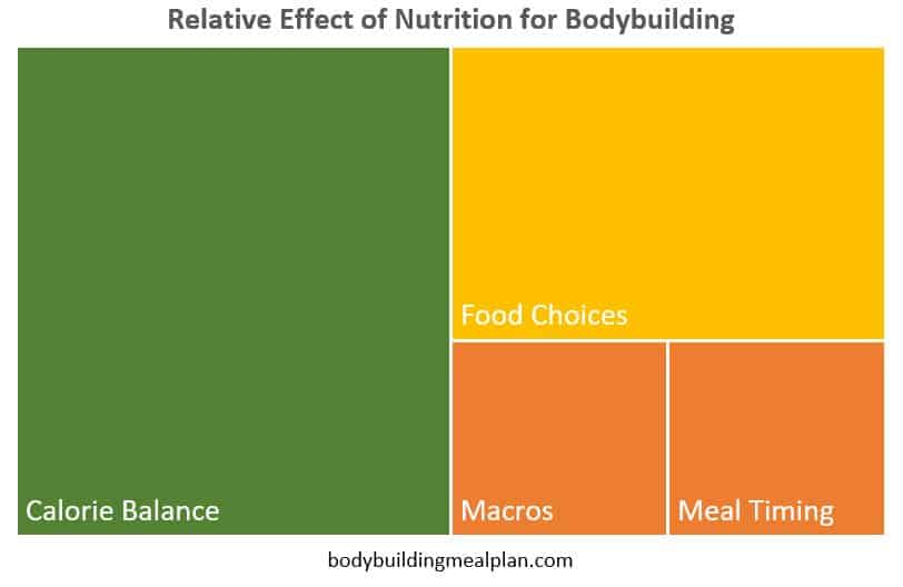 bodybuilding nutrition framework