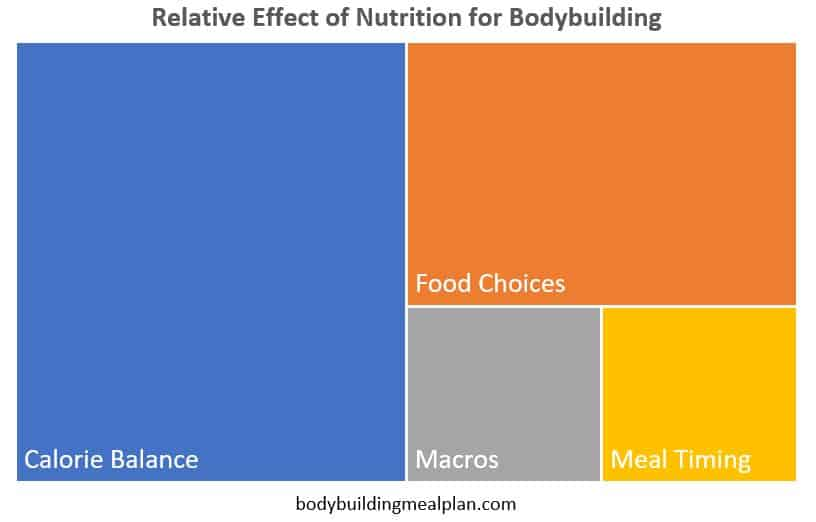 nutrient timing for bodybuilding nutrition