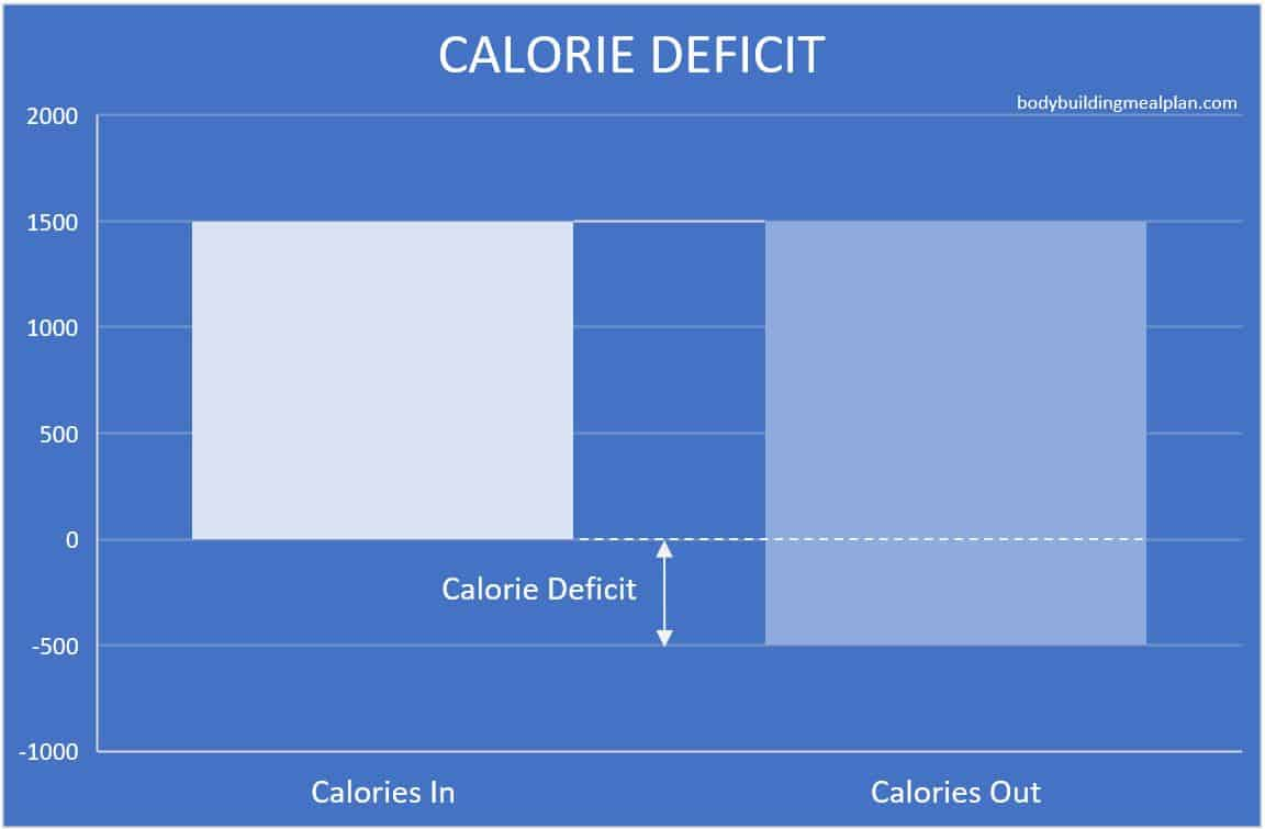 calorie deficit calculator