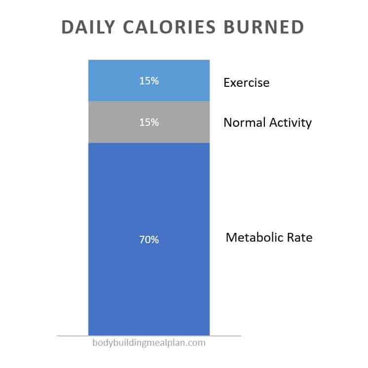 calorie deficit calculator - calories burned