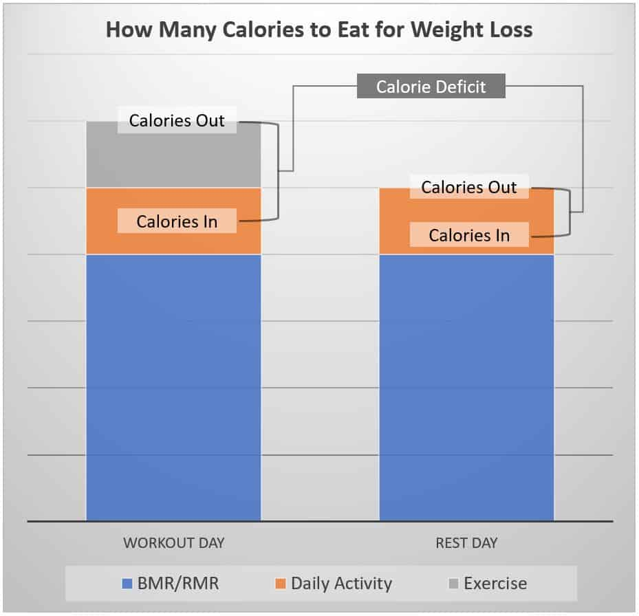 tdee calorie deficit calculator