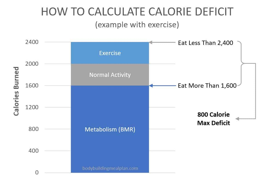 calorie deficit calculator - bigger deficit