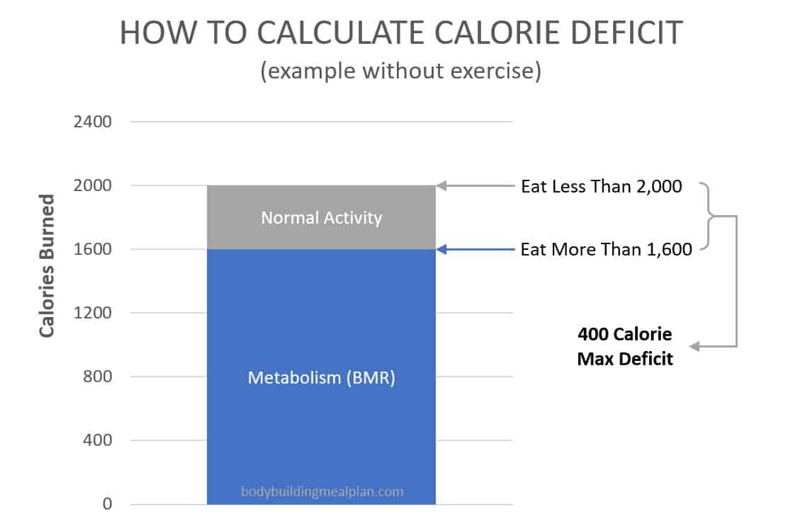 calorie deficit calculator - without exercise