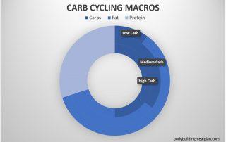 carb cycling calculator macros chart