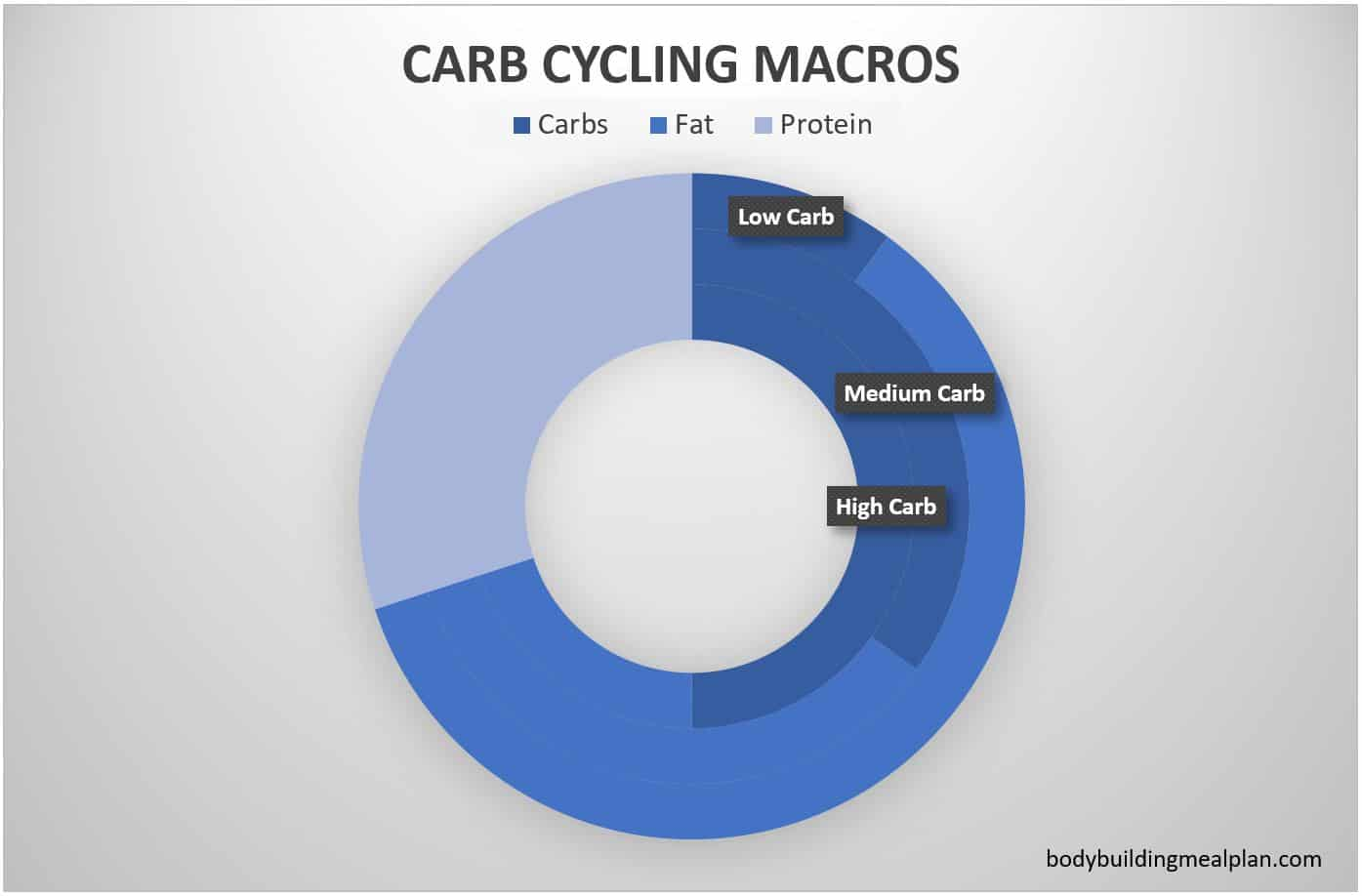 carb cycling calculator macros chart