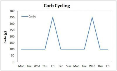 carb cycling graph