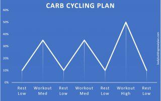carb cycling plan graph