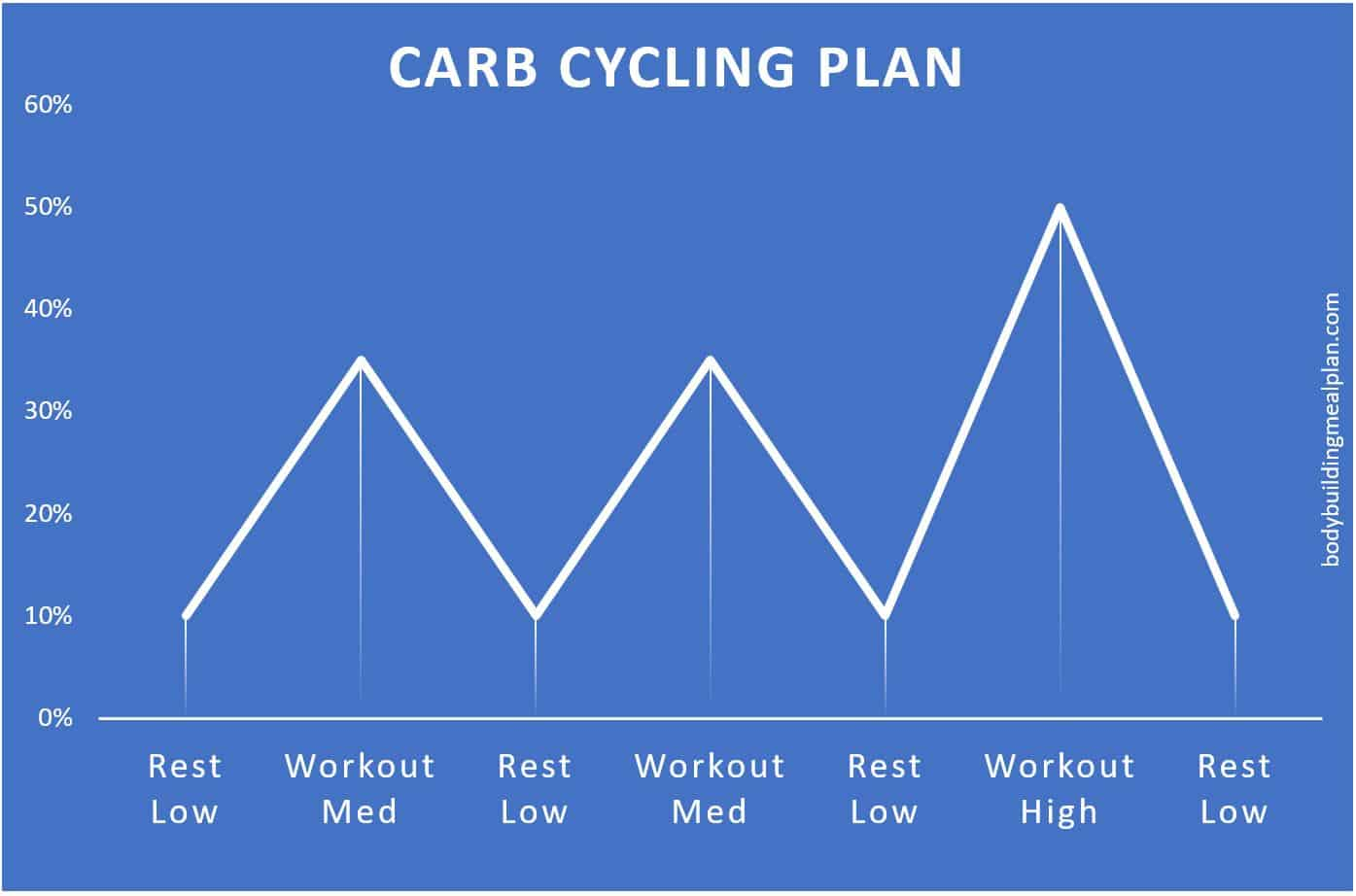 carb cycling plan graph