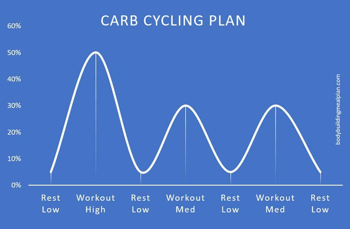 macro calculator carb cycling