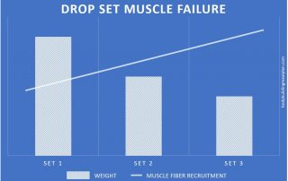 drop set muscle failure