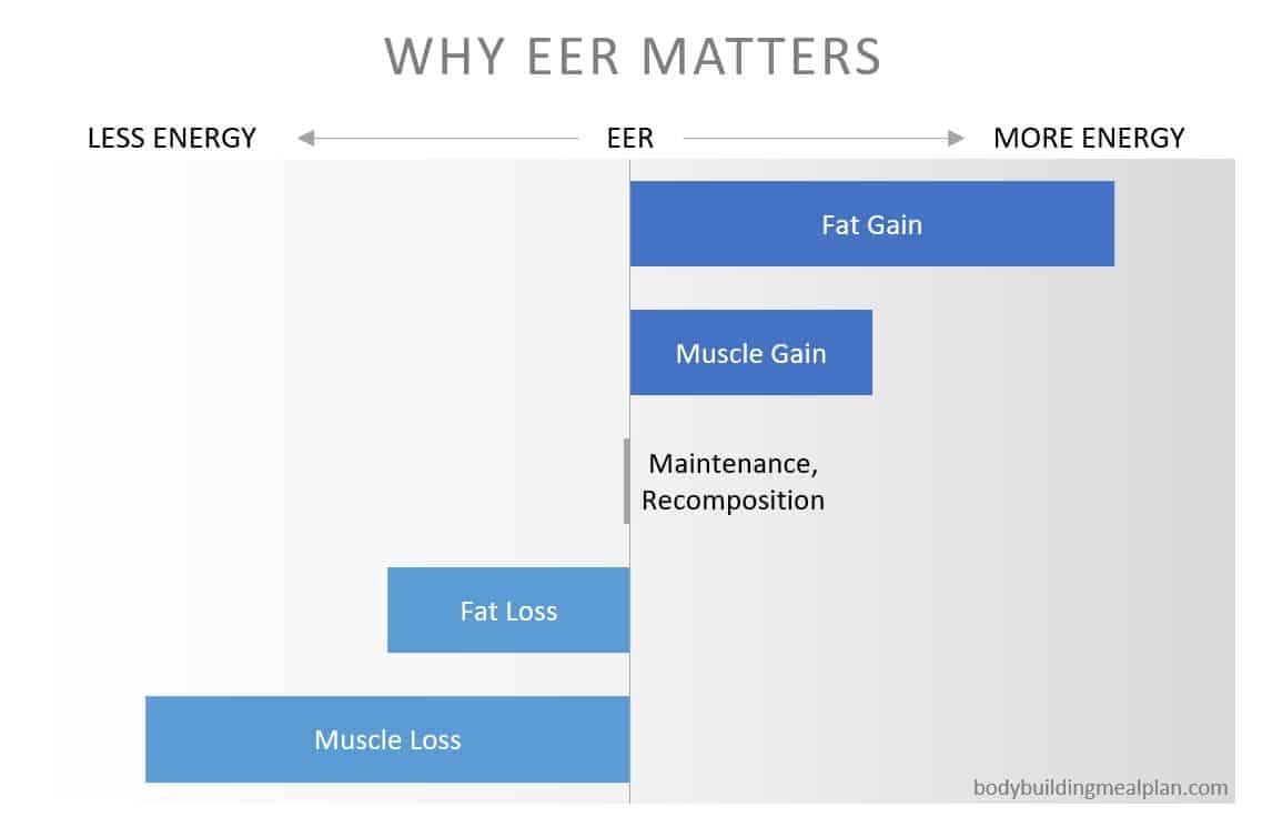 eer calculator - why it matters