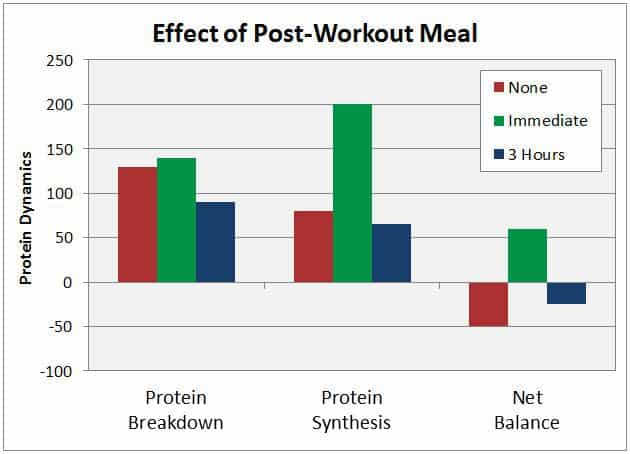 post workout meal chart
