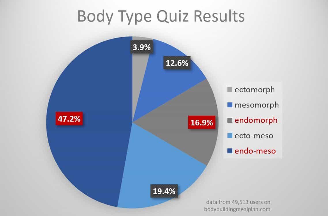 endomorph diet body type quiz results