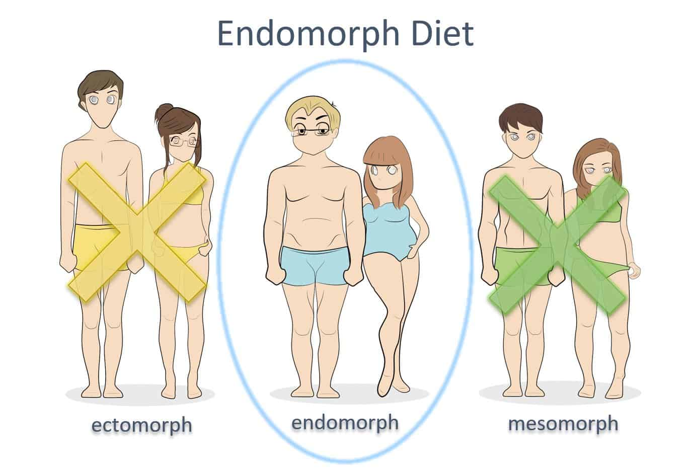 Free Body Type Quiz Find Your Body Type See How You Compare .and 250 women fell into five groups: nutritioneering