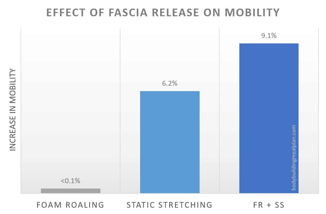 fascia release for mobility